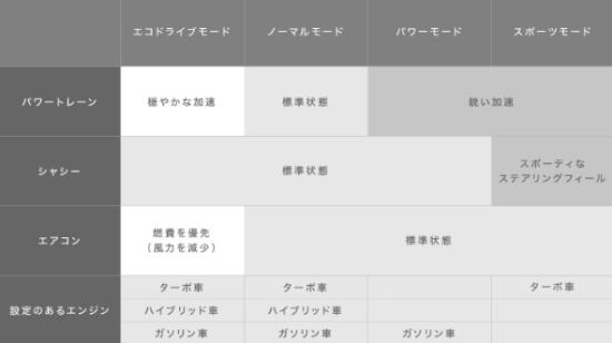 ハリアー・エコモード表
